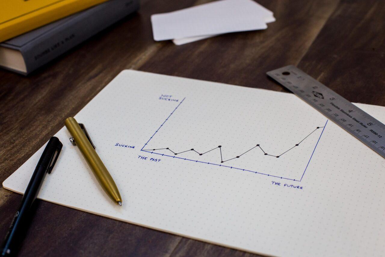 Graf av KPIer för kundservice